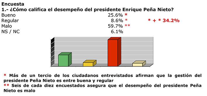 Photo of El PRI cuenta con cerca del 34% de las preferencias, consolidándose como la primera fuerza nacional
