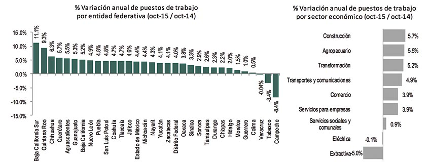 Photo of Son ya 18,055,468 puestos de trabajo afiliados al Instituto Mexicano del Seguro Social (IMSS) a Octubre de 2015