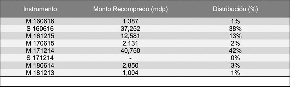 Photo of Destina Hacienda 167,000 mdp a recompra de Deuda Pública