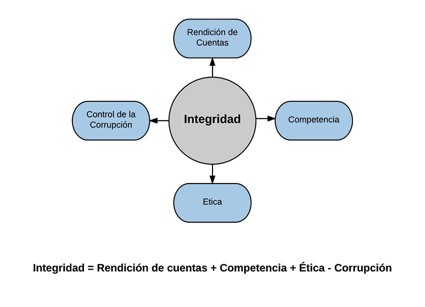 """Photo of """"El Desafío de la Integridad"""": Impresiones y Reflexiones del Foro 2017 de Integridad y Anticorrupción de la OCDE"""