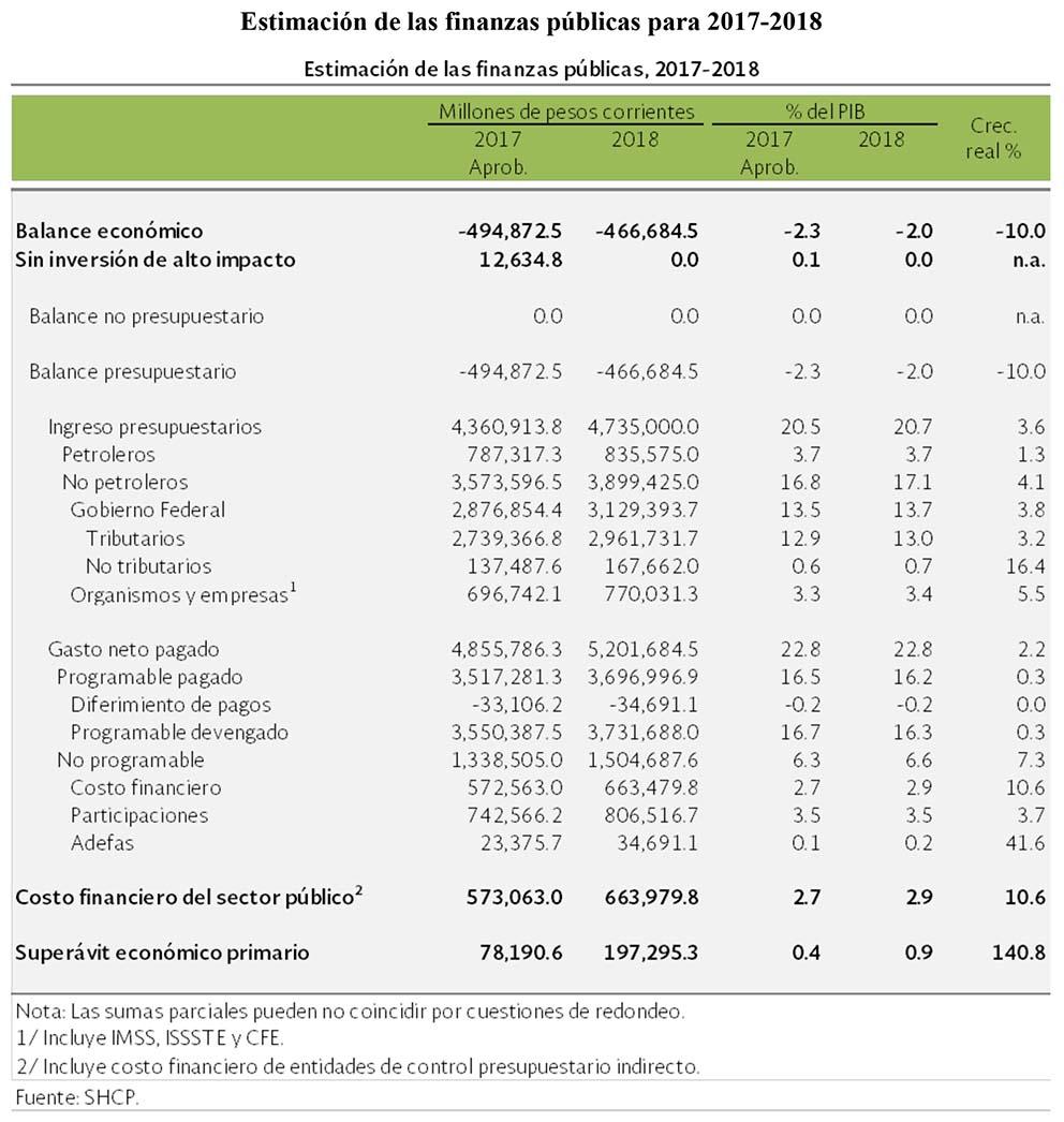 Photo of Presentación de la propuesta del Paquete Económico 2018