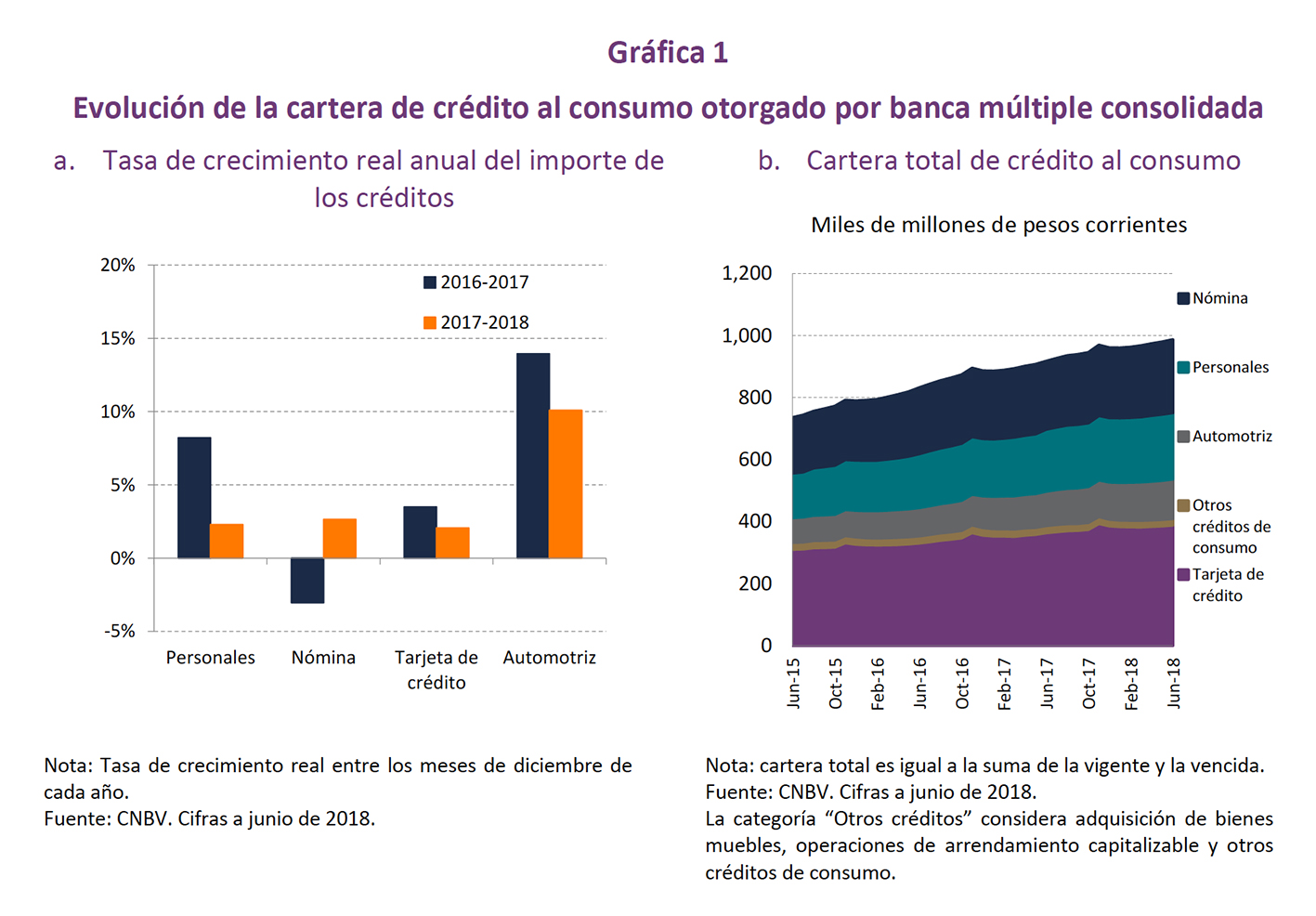 Photo of Indicadores Básicos de Tarjetas de Crédito con datos de junio de 2018