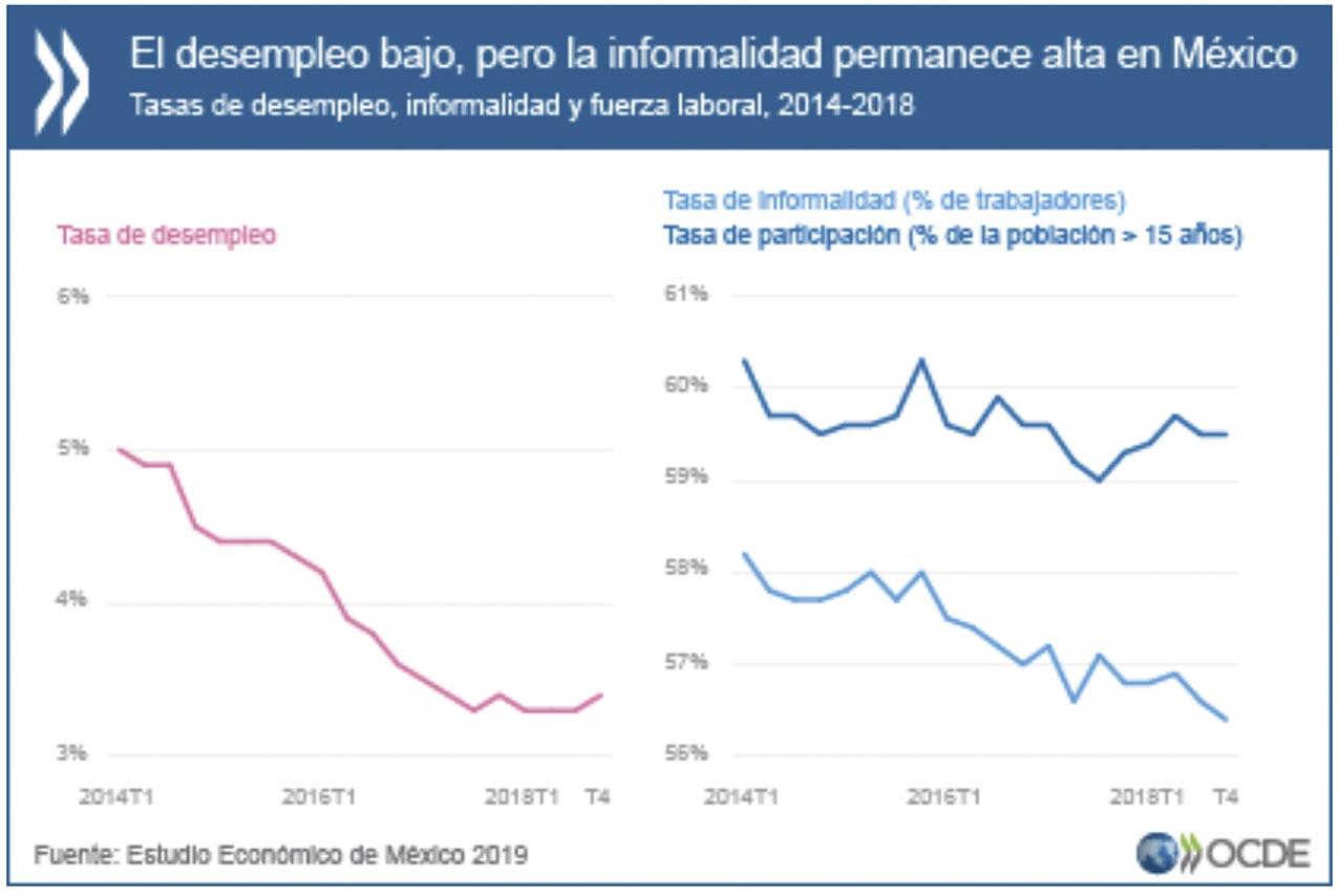Photo of México necesita una nueva estrategia para impulsar el crecimiento, combatir la pobreza y mejorar el bienestar para todos: OCDE