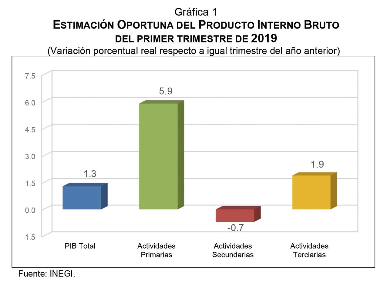 Photo of El INEGI observa una variación negativa del PIB (-) 0.2% respecto del trimestre previo, de 2018