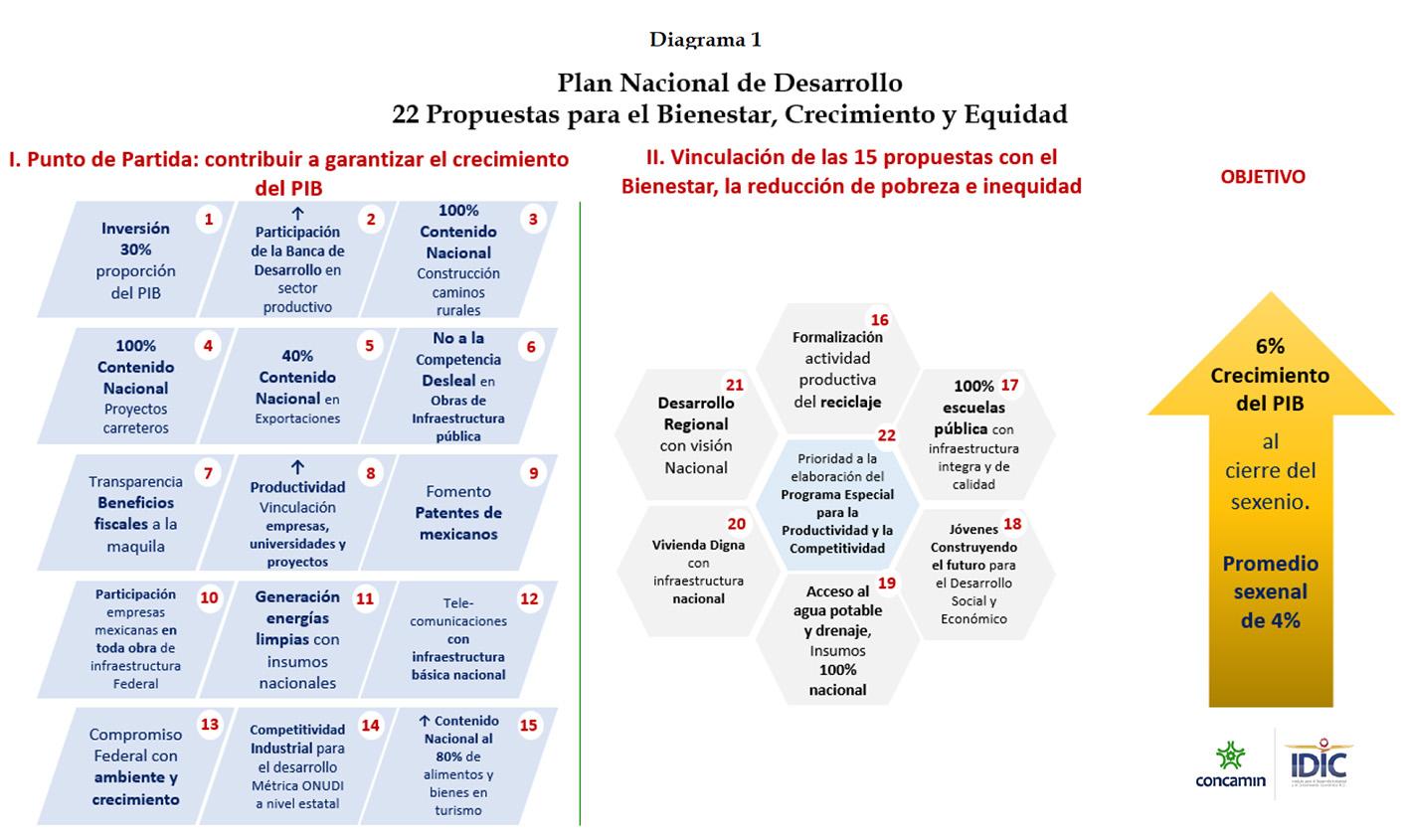 Photo of 22 propuestas CONCAMIN-IDIC para el Plan Nacional de Desarrollo: Propuestas para el Bienestar, Crecimiento y Equidad