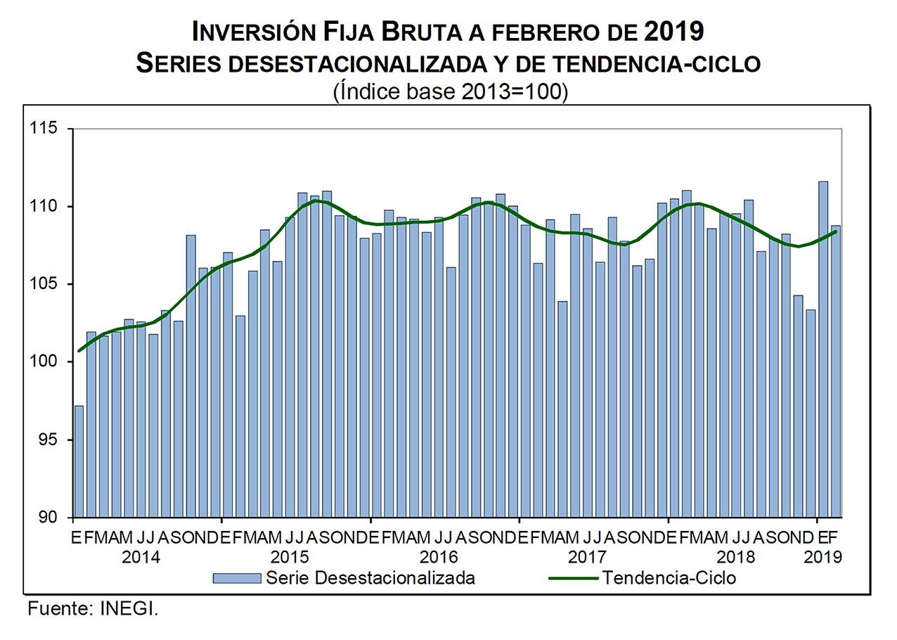 Photo of Indicador mensual de la inversión fija bruta1 en México durante Febrero de 2019