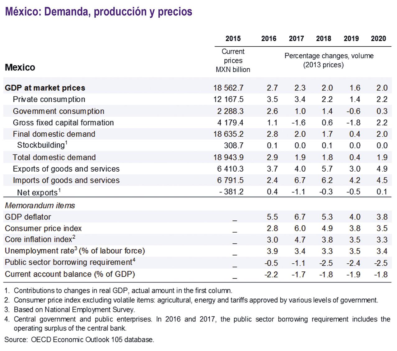 Photo of La incertidumbre política seguirá conteniendo la inversión privada en México dice la OCDE