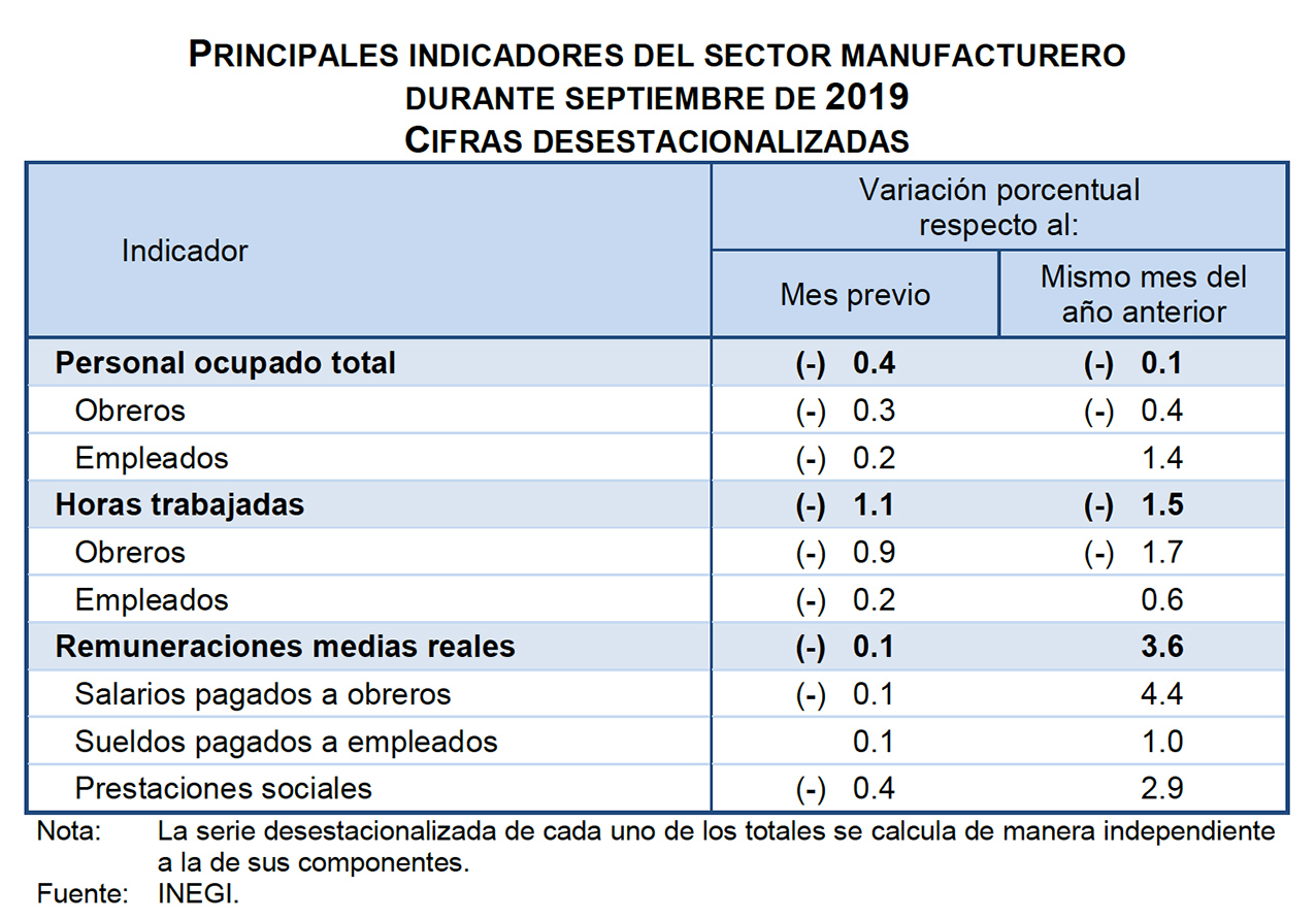 Photo of Indicadores del Sector Manufacturero