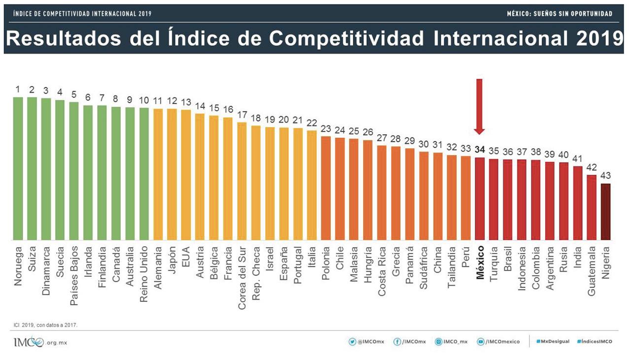 Photo of Índice de Competitividad Internacional 2019. México: sueños sin oportunidad