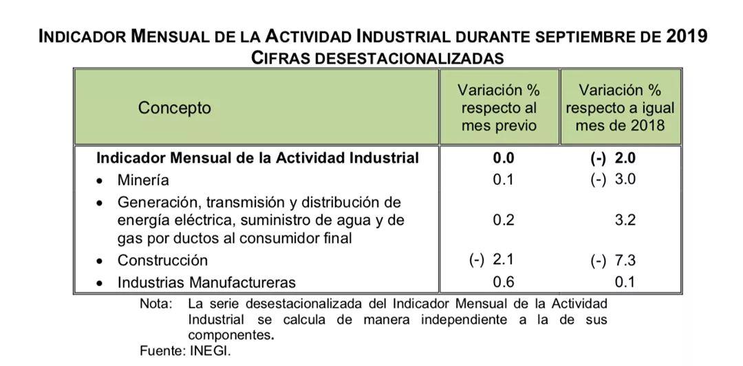 Photo of Cae la actividad industrial a (-)2.0%