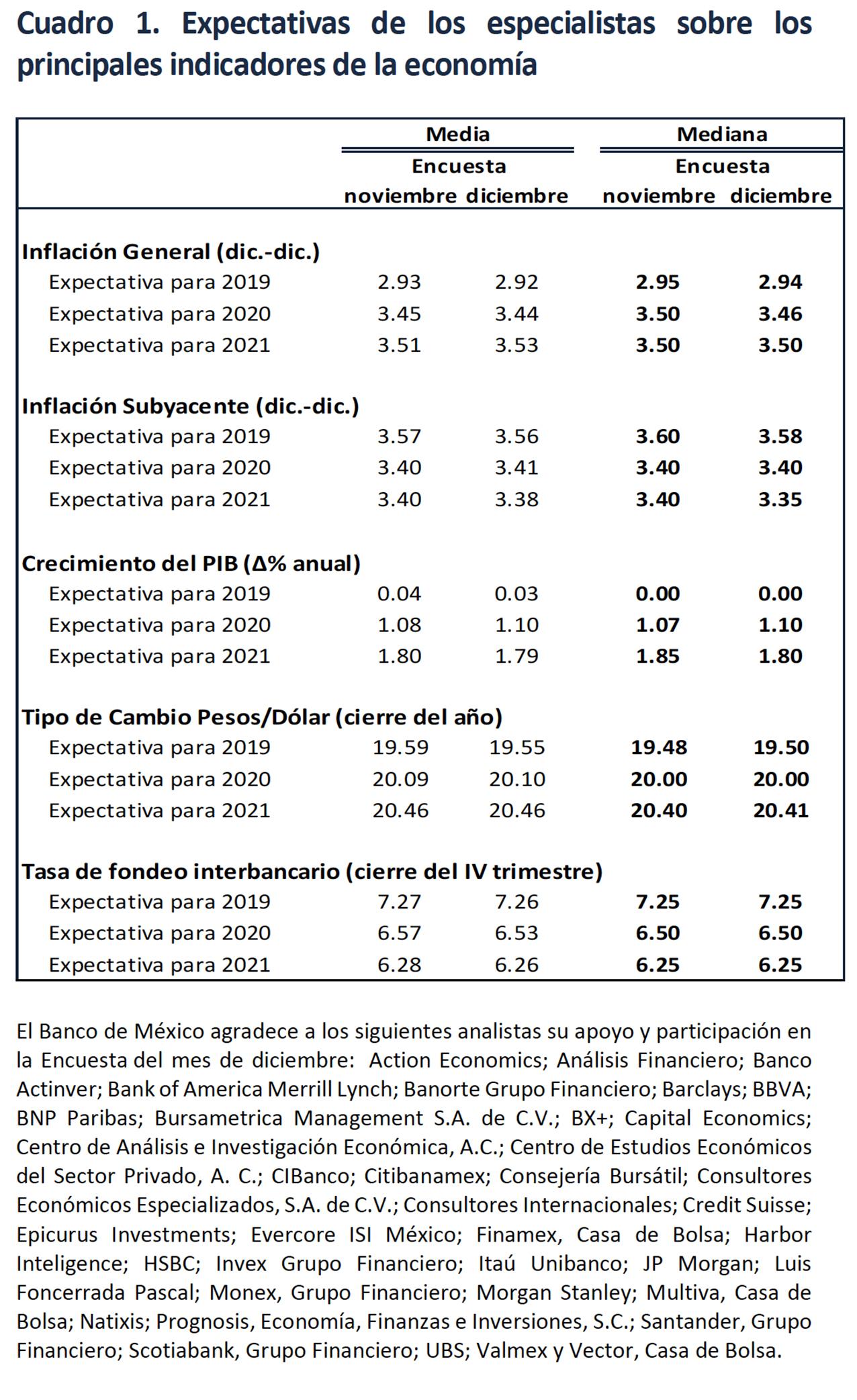 Photo of Encuesta sobre las Expectativas de los Especialistas en Economía del Sector Privado: Diciembre de 2019