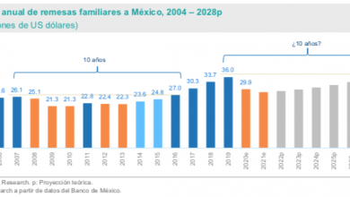 Photo of Las remesas a México podrían caer 17% en 2020 y recuperarse entre 2023 y 2028 debido a la crisis económica por Covid-19