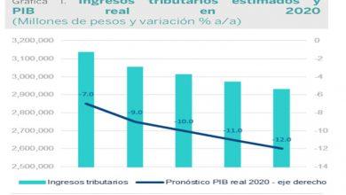 Photo of Riesgo de una fuerte caída para los ingresos públicos en 2020
