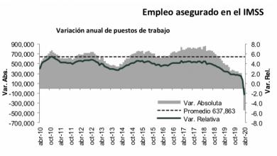 Photo of El IMSS reportó una pérdida de empleos mensual de 555,247 puestos en abril