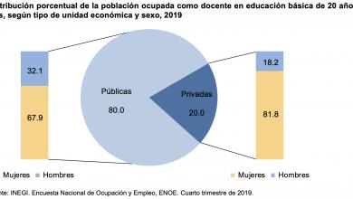 Photo of Estadísticas a propósito del día del Maestro