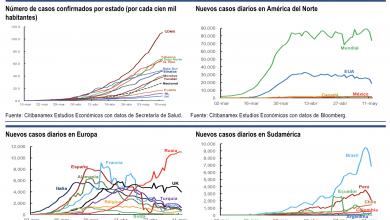 Photo of El empleo formal en abril se contrajo en 2.2% anual, señala Citibanamex