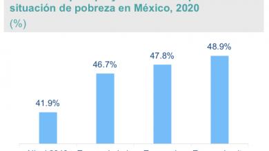 Photo of Escenarios de los efectos en la pobreza en México a consecuencia de la crisis por COVID-19