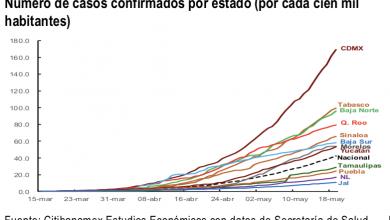 Photo of La Encuesta Citibanamex reduce el crecimiento de México a -7.6% PIB por una elevada incertidumbre