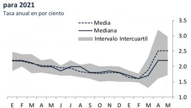 Photo of –8.0% PIB en México para 2020 señaló la encuesta de expectativas de especialistas de BANXICO