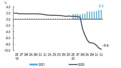 Photo of CitiBanamex anuncia menor pronóstico de crecimiento de México para 2020 y lo sitúa en –9.6%