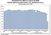 Photo of Inversión Fija Bruta cae -38.4 %; se paraliza el País