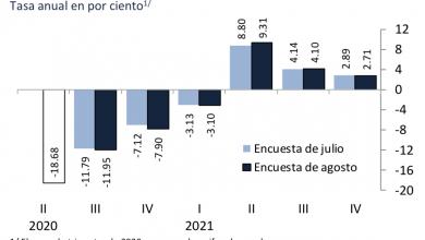 Photo of La Encuesta de Banxico ubica a México con una caída del -9.4% del PIB en el 2020