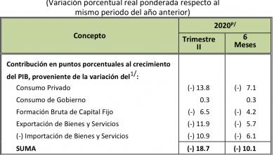 Photo of Cae el PIB 18.7% y el Consumo 20.6%; también se derrumba la Inversión