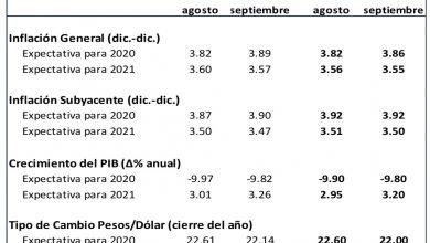 Photo of BANXICO ajusta su proyección de crecimiento para México en 2020 y la ubica en –9.80
