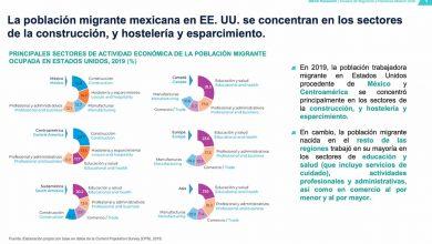 Photo of En México pese a la pandemia de COVID-19, las remesas al país llegarán a 39,500 mdd (+8.4%) en 2020