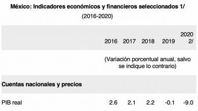 Photo of La Economía mexicana cae 9% del PIB en 2020 anuncia el FMI