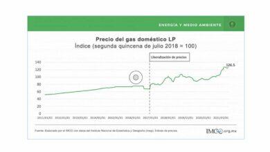 Photo of México necesita un Mercado Competitivo de Gas LP: IMCO