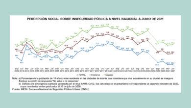 Photo of 66.6% de los mexicanos dicen que vivir en sus ciudades y poblaciones es inseguro: INEGI