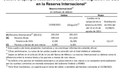 Photo of El FMI entrega a Mexico 12,117 millones de US Dólares para apoyar la economía